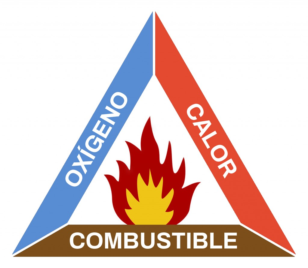 Triangulo del fuego